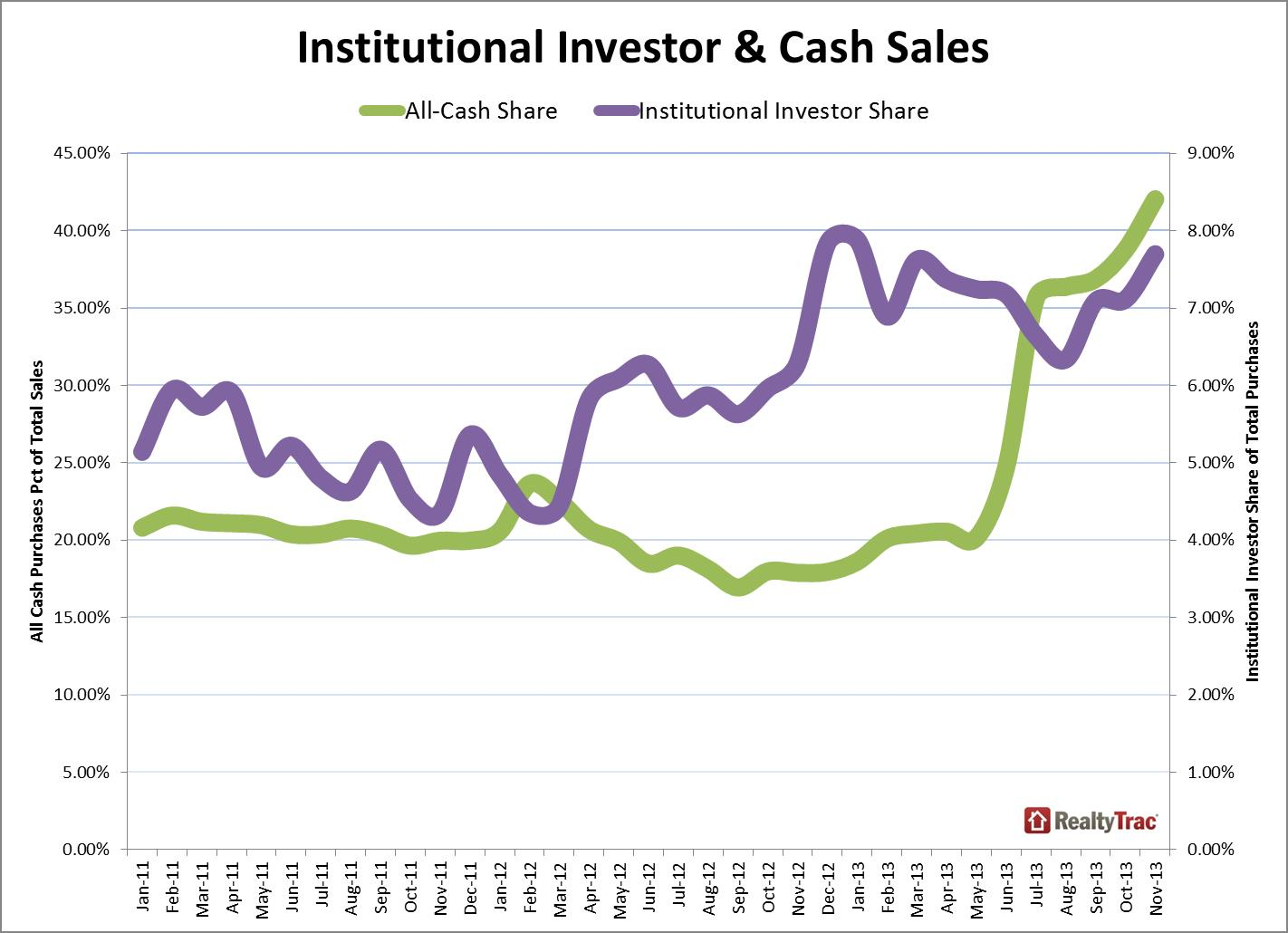 institutional_cash_sales_November_2013
