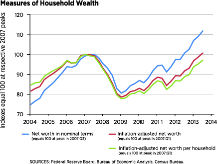 Measure of Household Wealth