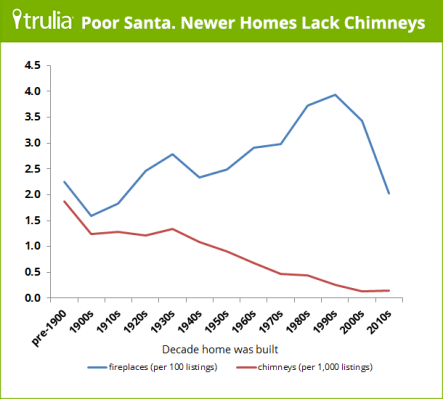 Trulia_ChimneyVsFireplace1
